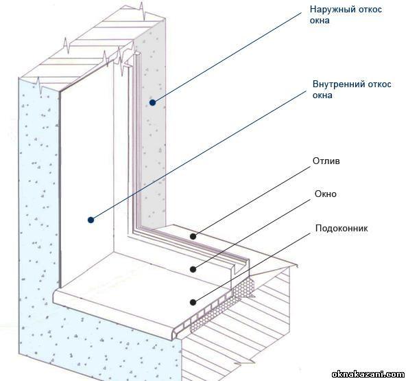 Как установить откосы на окна своими руками