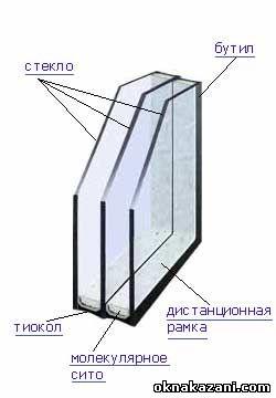Стеклопакеты Казань